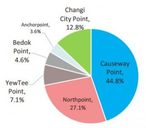 Projected property income contribution for FCT upon acquisition of Changi City Point.