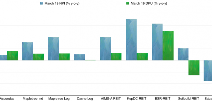 Singapore Industrial REITs DPU and NPI growth (y-o-y) for the quarter ended 31 March 2019.